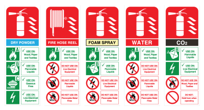 Know your fire extinguisher codes.